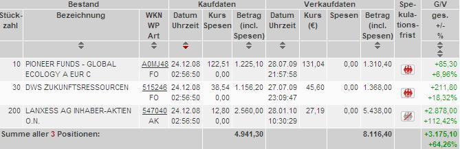 Verkauf: Lanxess Aktien