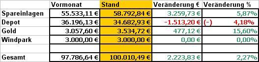 Bilanz Mai 2010 / DIE ERSTEN 100.000,00