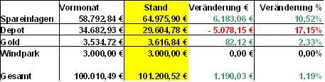 Bilanz Juni 2010