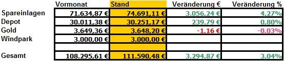 Bilanz Oktober 2010