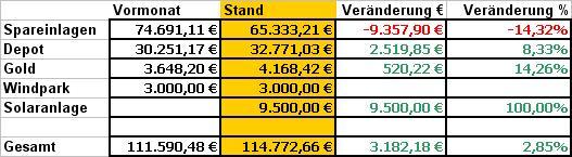 Bilanz November 2010