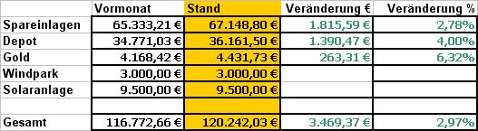 Bilanz Dezember 2010
